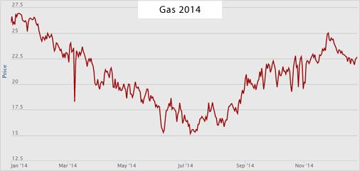 TTF Gas Beurs 2014